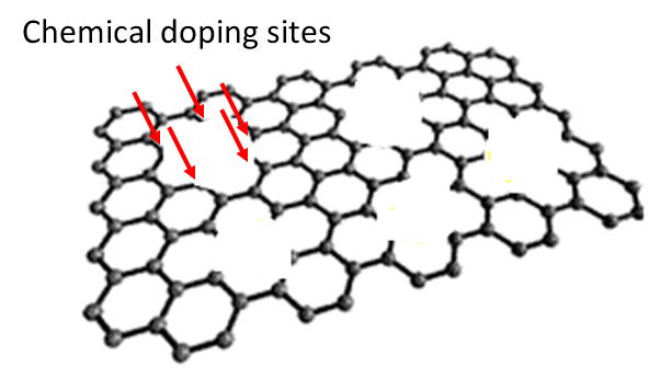 Graphene Diagram