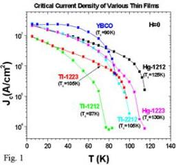 Substrate Current Densities