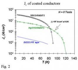 Coated Substrate Current Densities