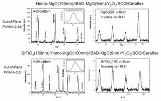 Spectroscopy of MgO